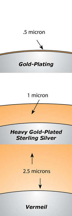 Gold Plating Images: Source: Rio Grande, Understanding Vermeil